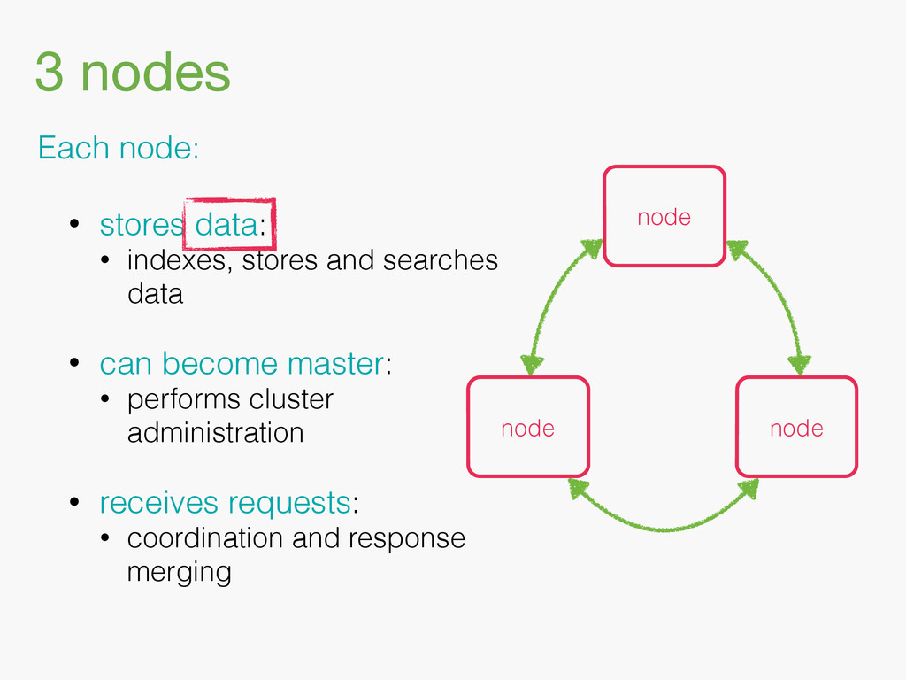 Each node: • stores data: • indexes, stores and...