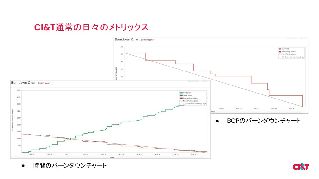 通常の日々のメトリックス ● 時間のバーンダウンチャート ● BCPのバーンダウンチャート