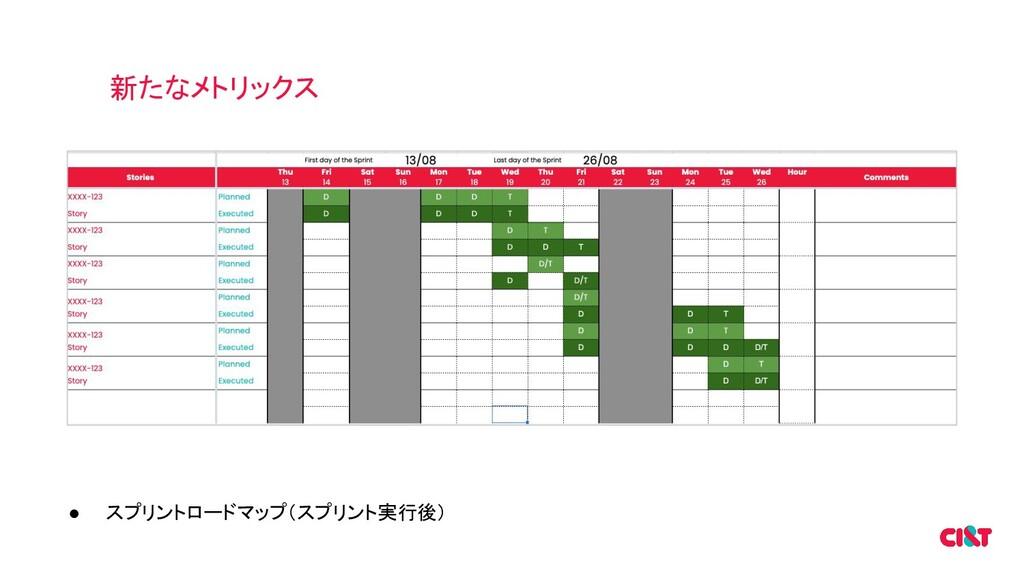 新たなメトリックス ● スプリントロードマップ(スプリント実行後)