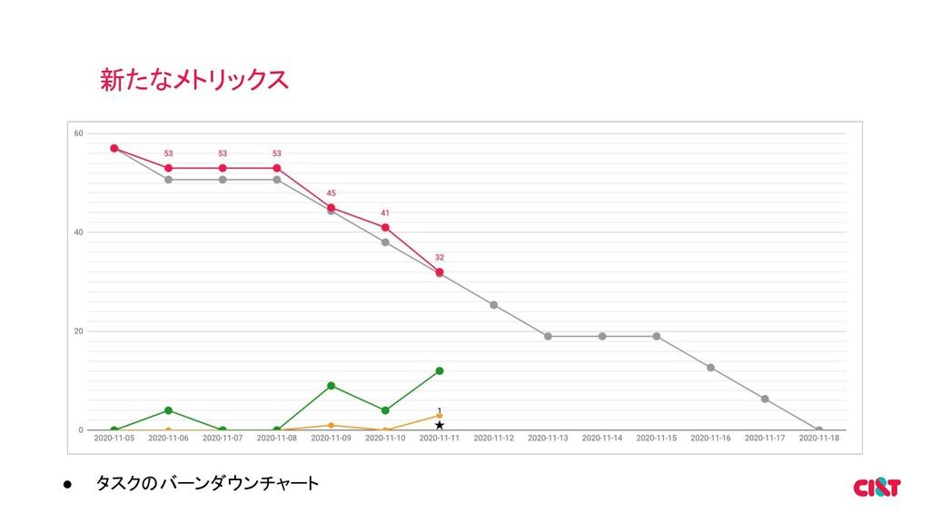 新たなメトリックス ● タスクのバーンダウンチャート