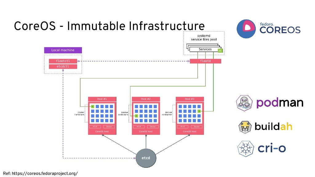 CoreOS - Immutable Infrastructure Ref: https://...