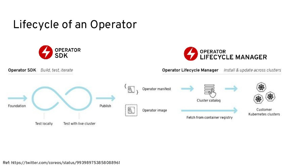 Lifecycle of an Operator Ref: https://twitter.c...