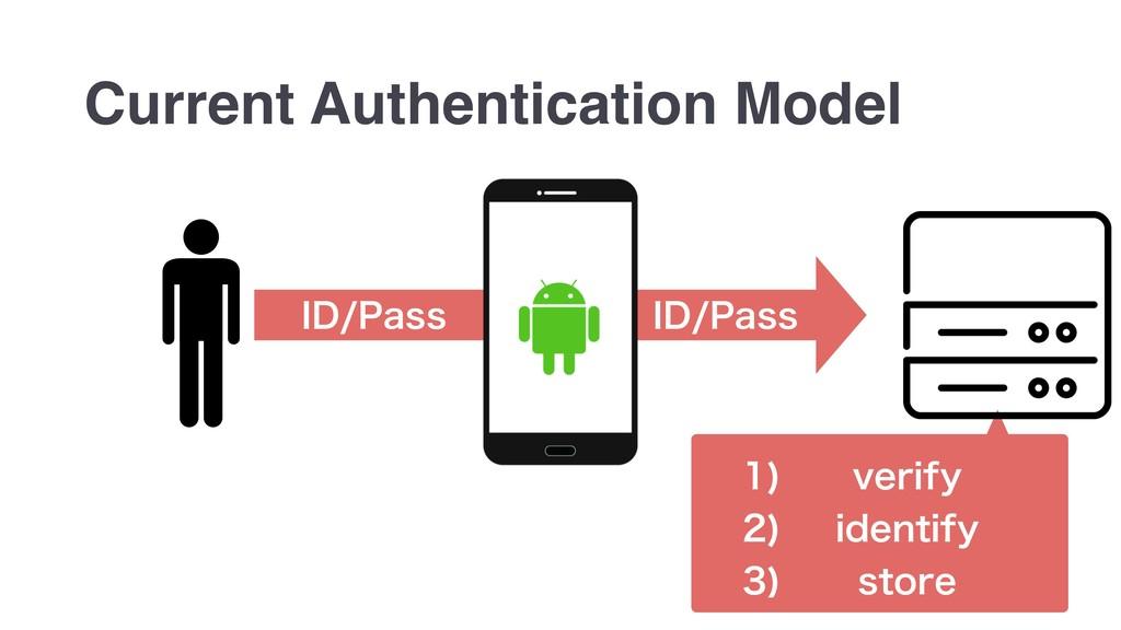 *%1BTT *%1BTT Current Authentication Mo...