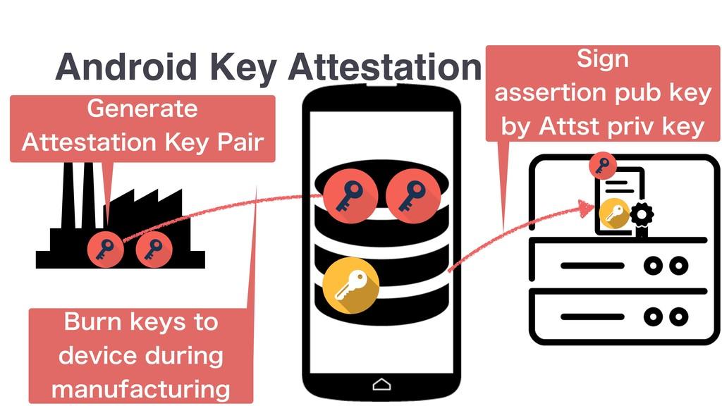 "Android Key Attestation (FOFSBUF ""UUFTUBUJPO..."