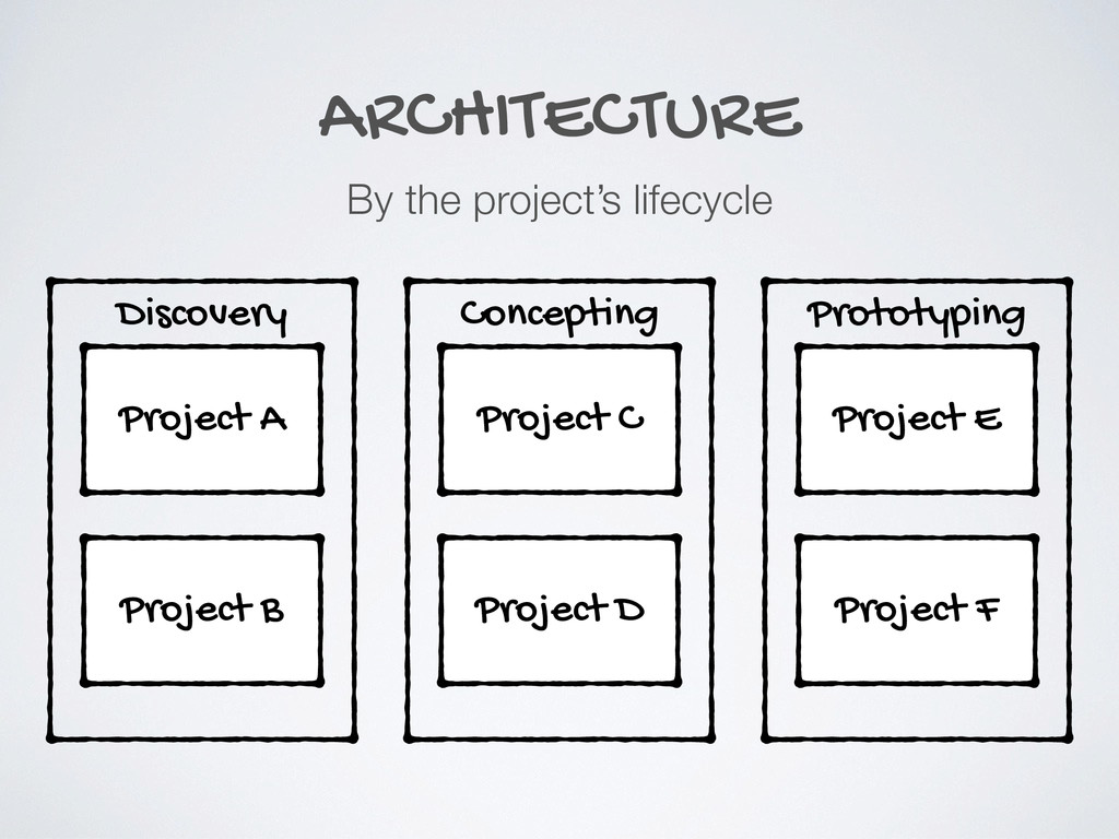 ARCHITECTURE By the project's lifecycle Project...