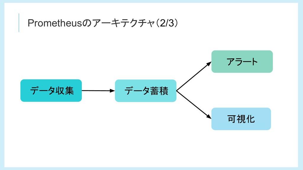 Prometheusのアーキテクチャ(2/3) データ蓄積 データ収集 アラート 可視化