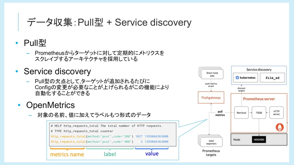 データ収集:Pull型 + Service discovery • Pull型 – Prome...