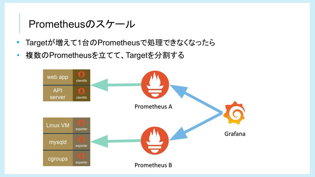 Prometheusのスケール • Targetが増えて1台のPrometheusで処理できな...