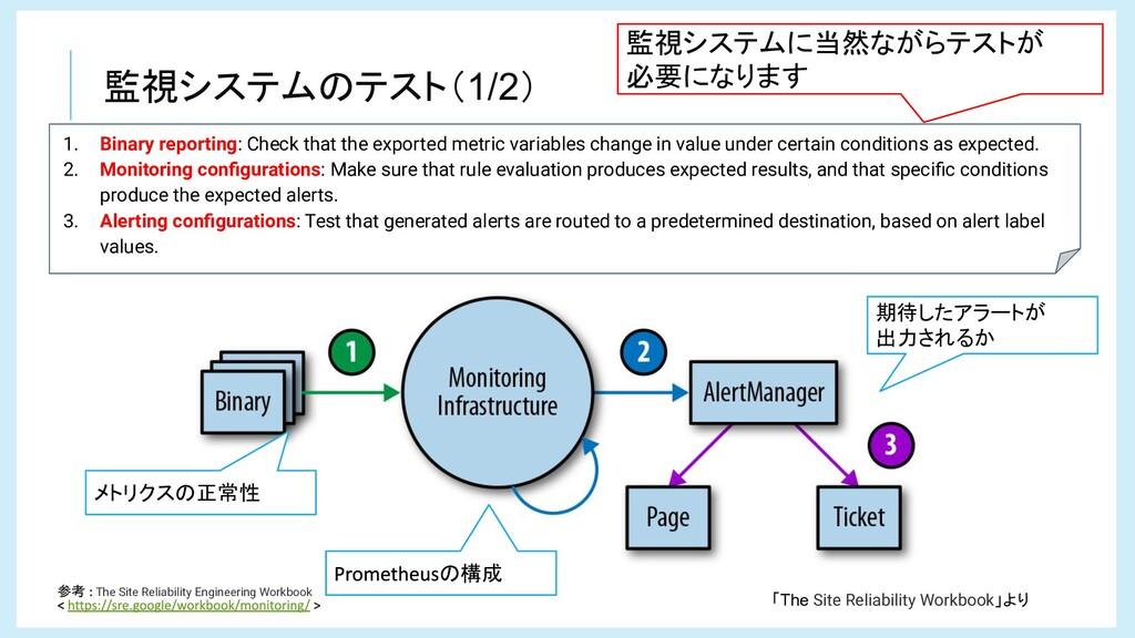 監視システムのテスト(1/2) 参考 The Site Reliability Enginee...