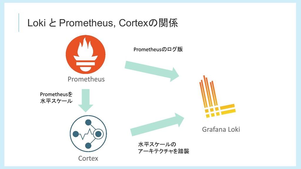 Loki と Prometheus, Cortexの関係 のログ版 を 水平スケール 水平スケ...