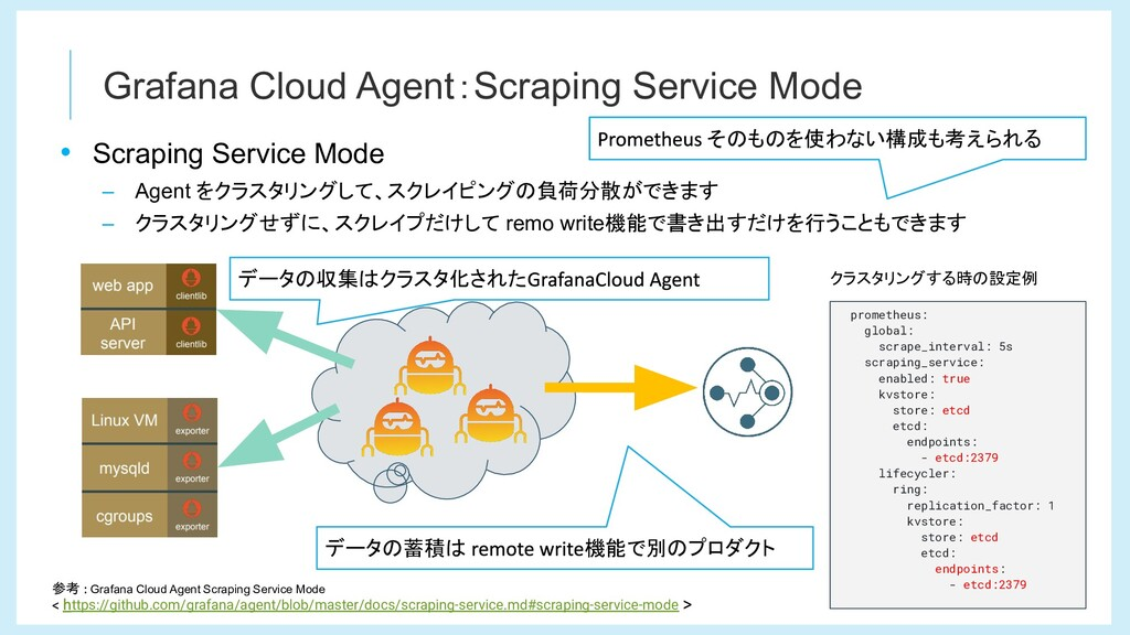 Grafana Cloud Agent:Scraping Service Mode 参考 Gr...