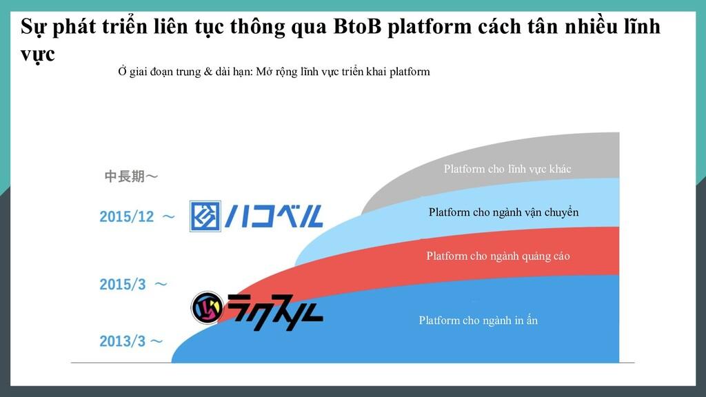 Sự phát triển liên tục thông qua BtoB platform ...