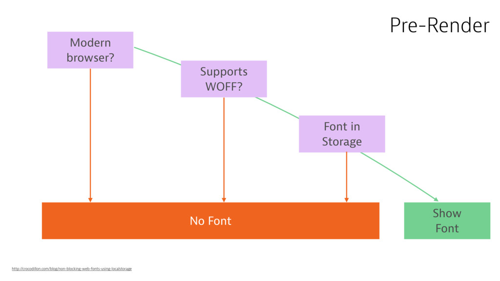 Modern browser? Supports WOFF? Font in Storage ...