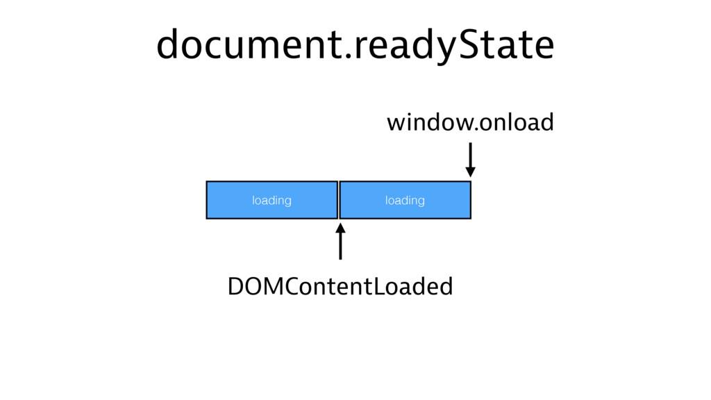 loading document.readyState loading DOMContentL...