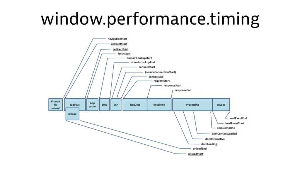 window.performance.timing
