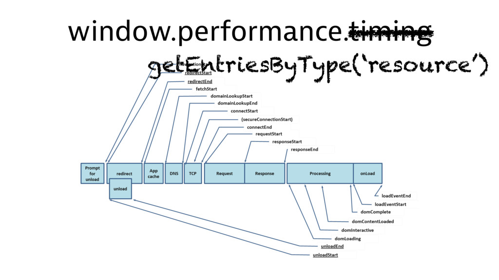 window.performance.timing getEntriesByType('res...