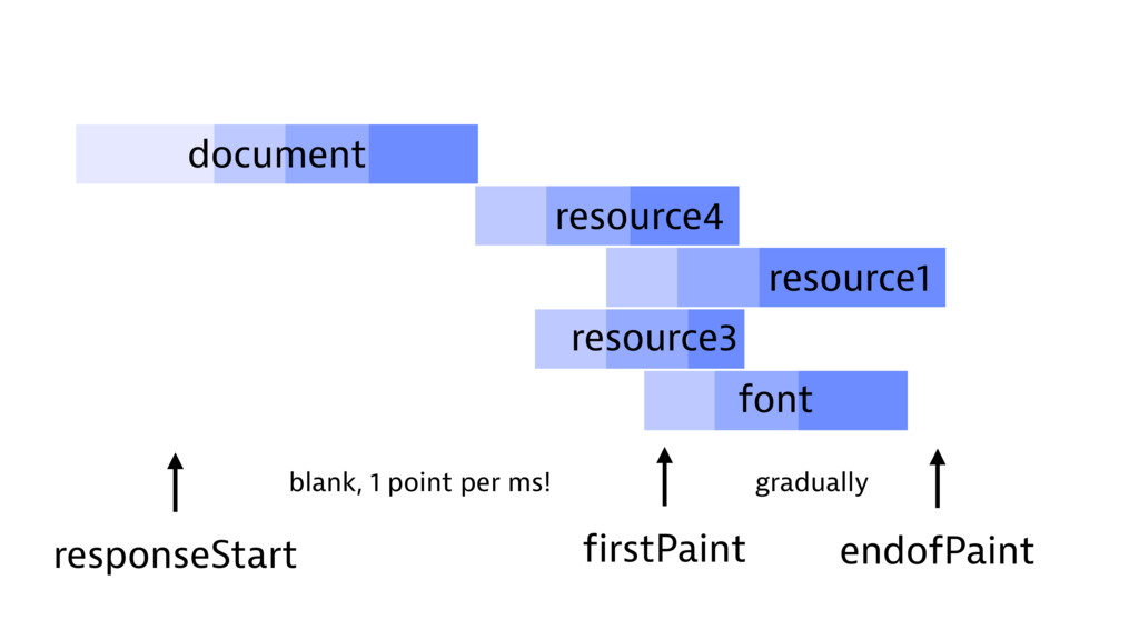 resource1 firstPaint resource3 resource4 endofP...
