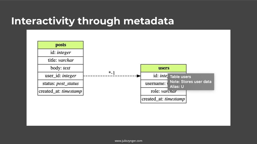 www.juliozynger.com Interactivity through metad...