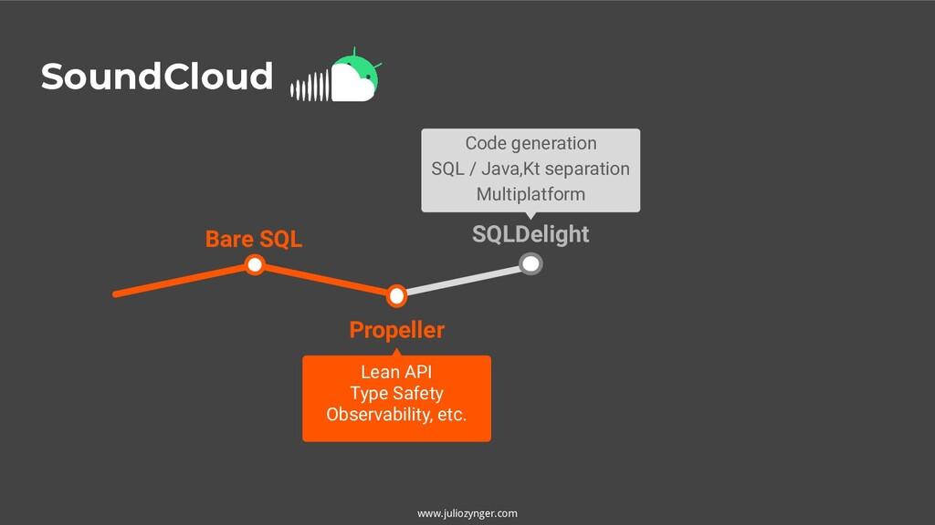 SoundCloud www.juliozynger.com SQLDelight Code ...