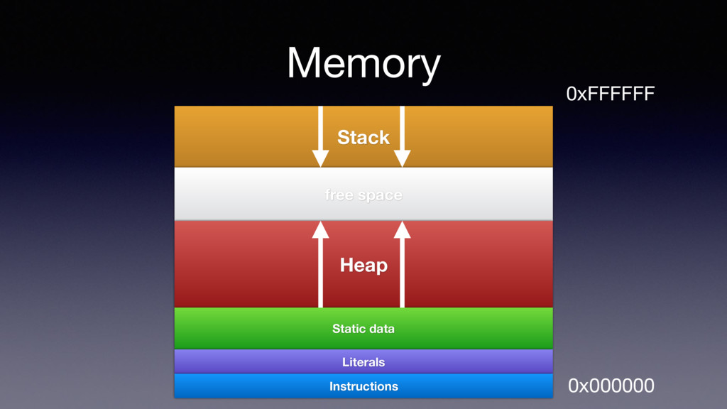 Memory Stack free space Heap Static data Litera...
