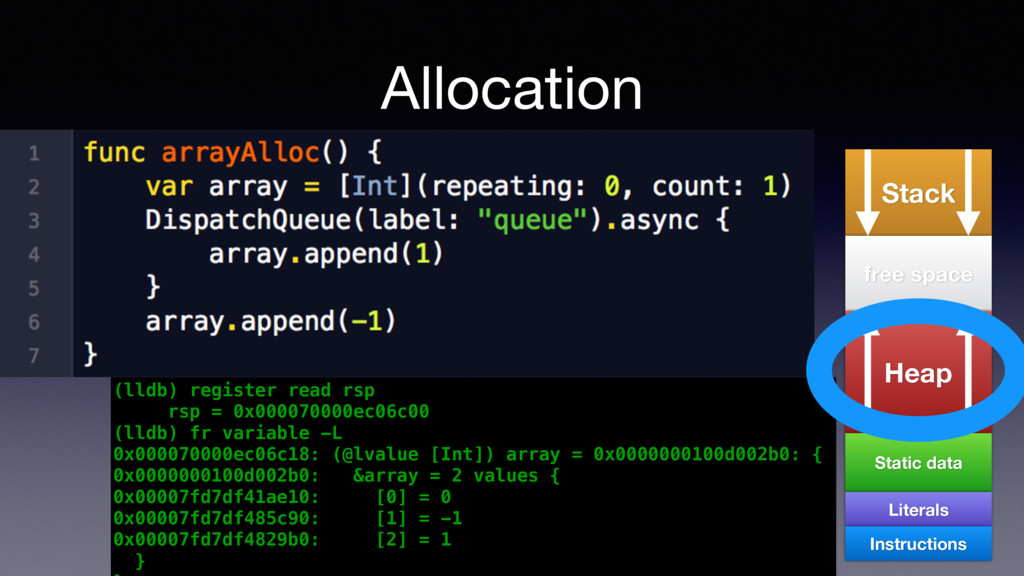 Allocation Stack free space Heap Static data Li...
