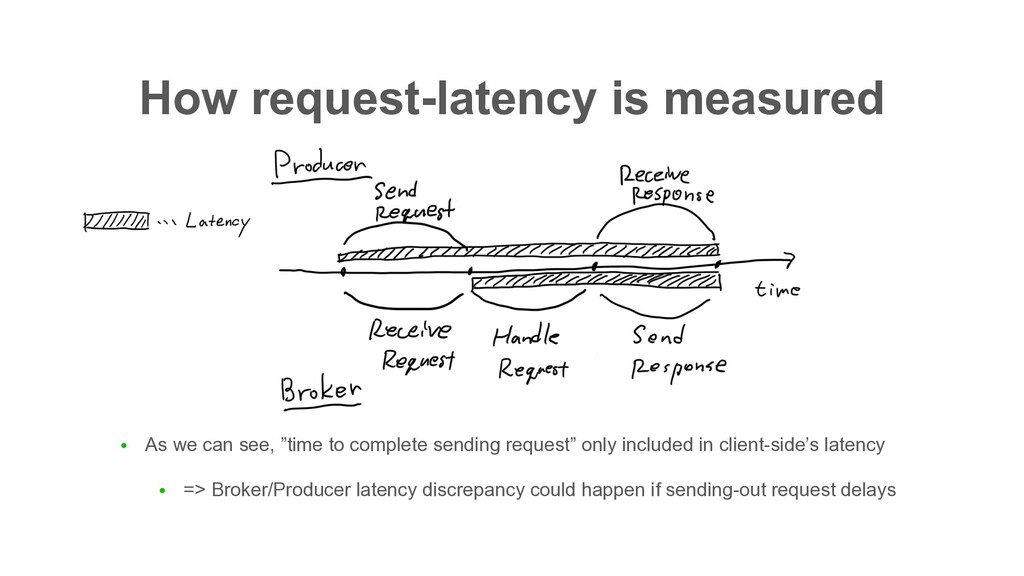 How request-latency is measured ● As we can see...