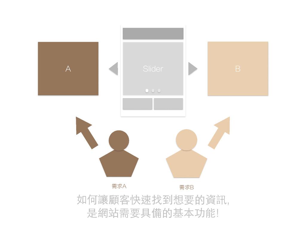 需求B 需求A A B Slider 如何讓顧客快速找到想要的資訊, 是網站需要具備的基本功...
