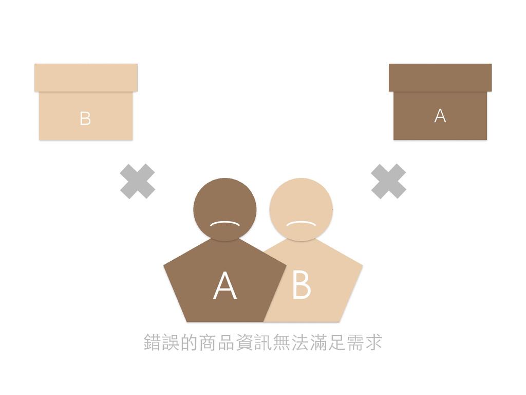 B A B A 錯誤的商品資訊無法滿⾜足需求