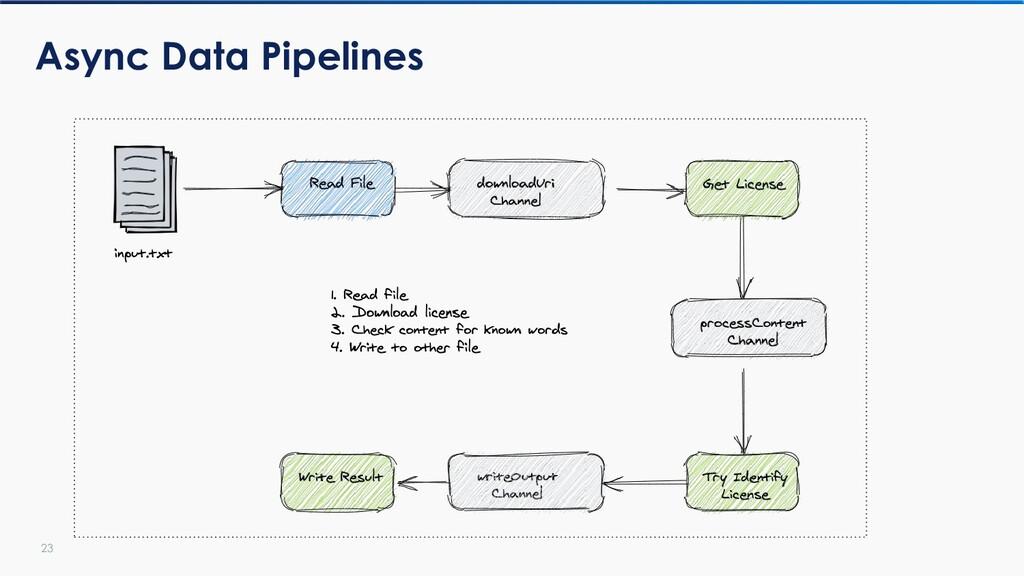 23 Async Data Pipelines