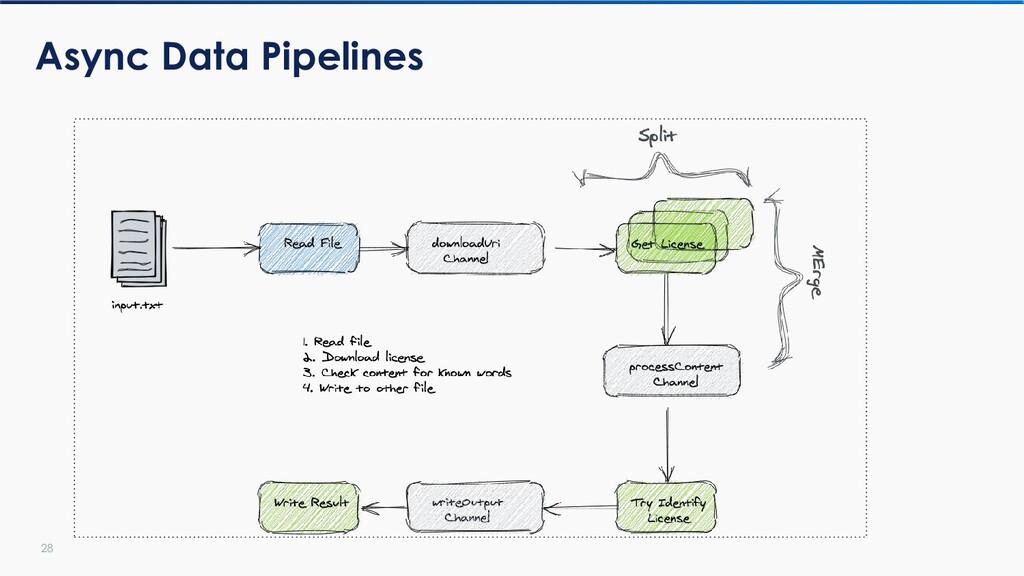 28 Async Data Pipelines
