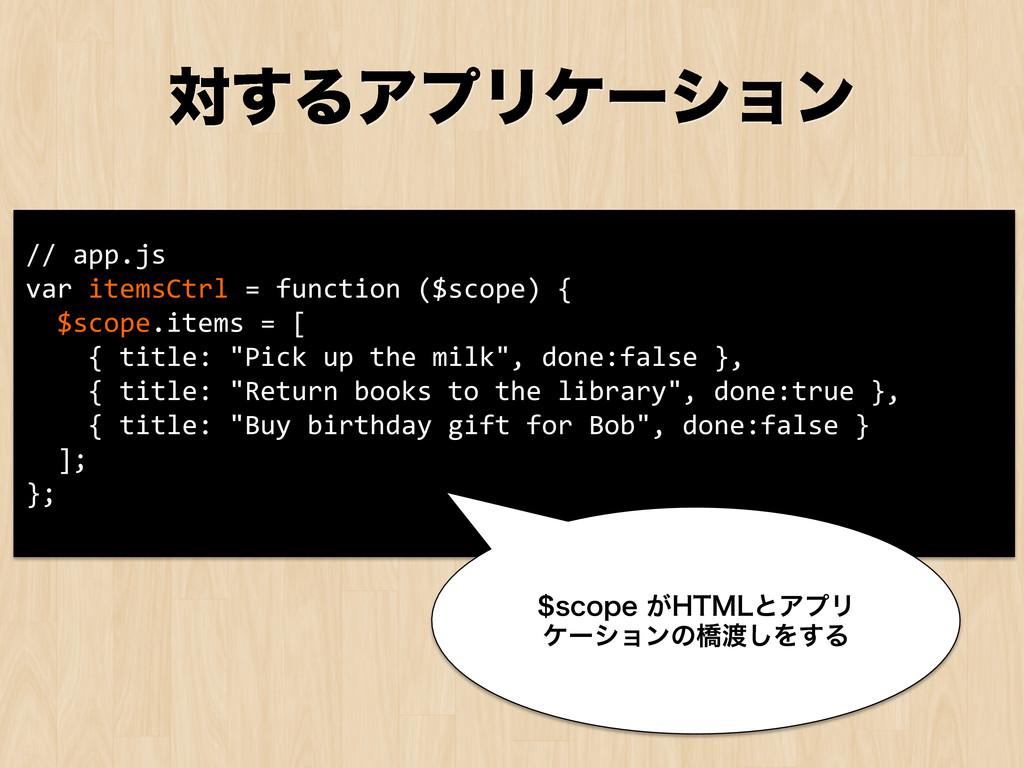 // app.js  var itemsCtrl = funct...