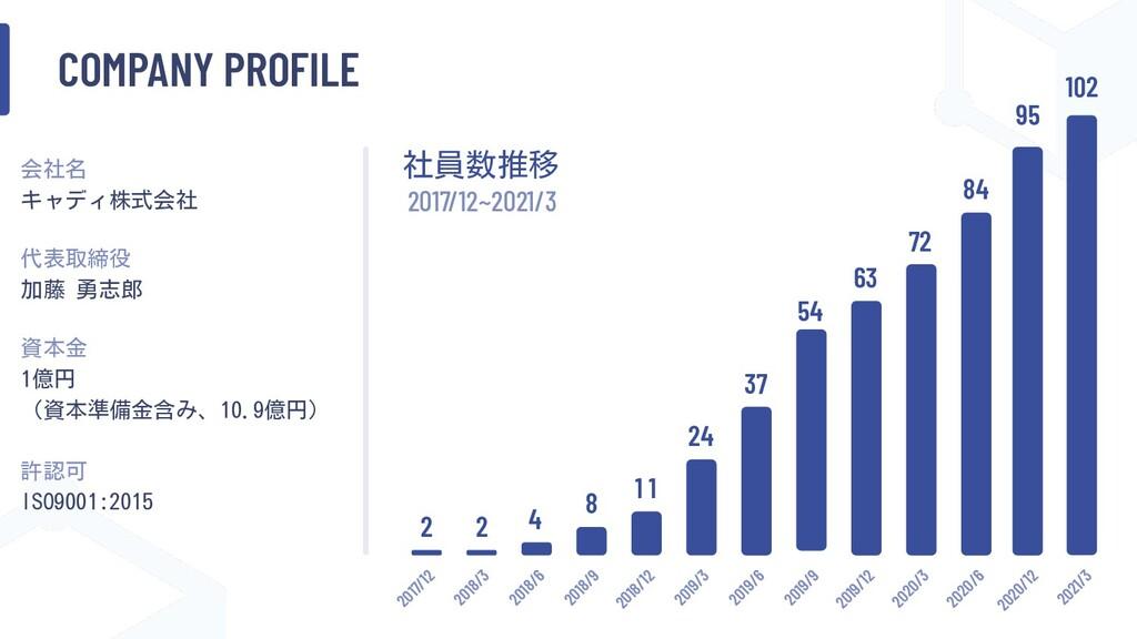 COMPANY PROFILE 会社名 キャディ株式会社 2 4 8 1 1 24 37 54...