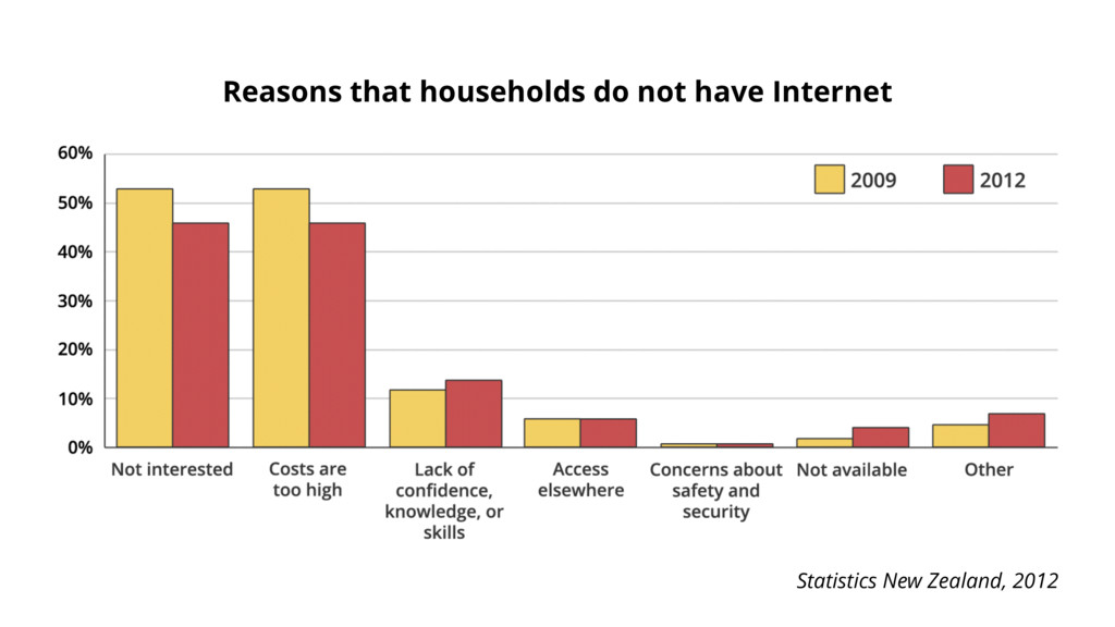 Reasons that households do not have Internet St...