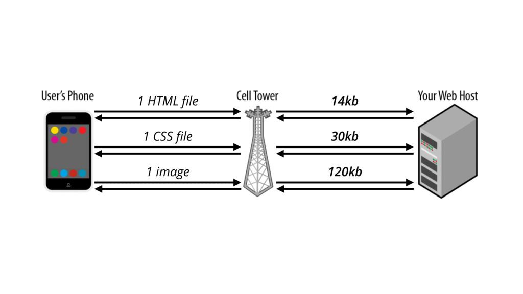 1 HTML file 1 CSS file 1 image 14kb 30kb 120kb