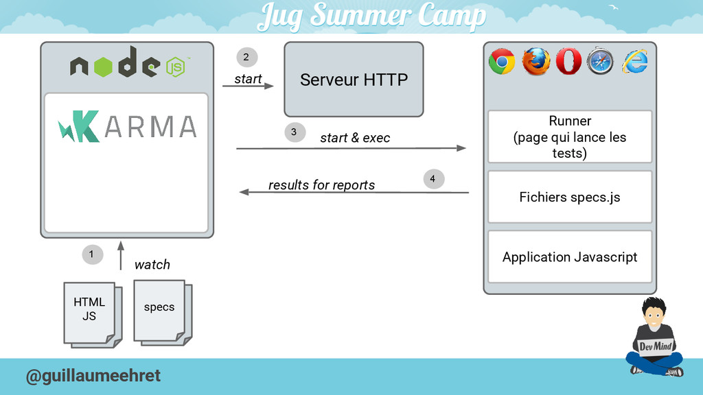@guillaumeehret Serveur HTTP Application Javasc...