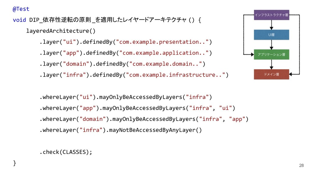 28 @Test void DIP_依存性逆転の原則_を適用したレイヤードアーキテクチャ ()...