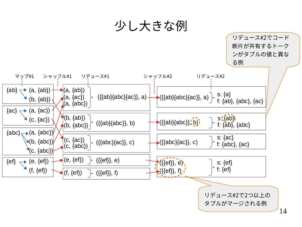 14 少し大きな例 {ab} {ac} {abc} {ef} (a, {ab}) (b, {a...