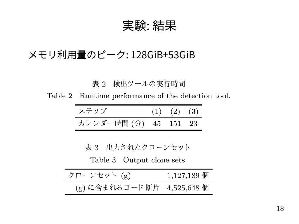 18 実験: 結果 メモリ利用量のピーク: 128GiB+53GiB