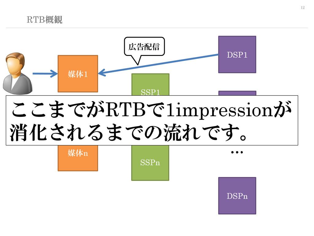 12 RTB概観 SSP1 DSP1 媒体1 媒体n DSP2 DSPn SSPn … … …...