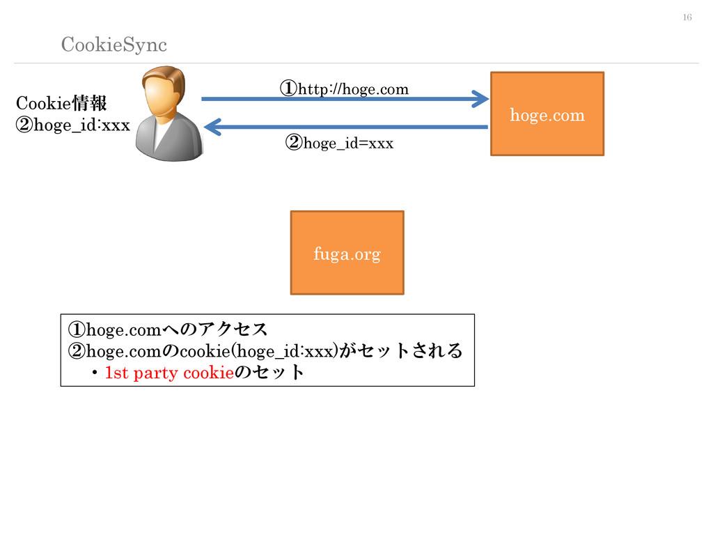 16 CookieSync hoge.com fuga.org ①hoge.comへのアクセス...