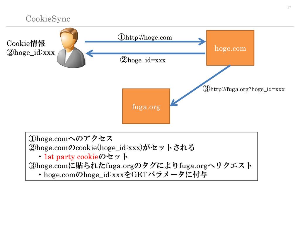 17 CookieSync hoge.com fuga.org ①hoge.comへのアクセス...