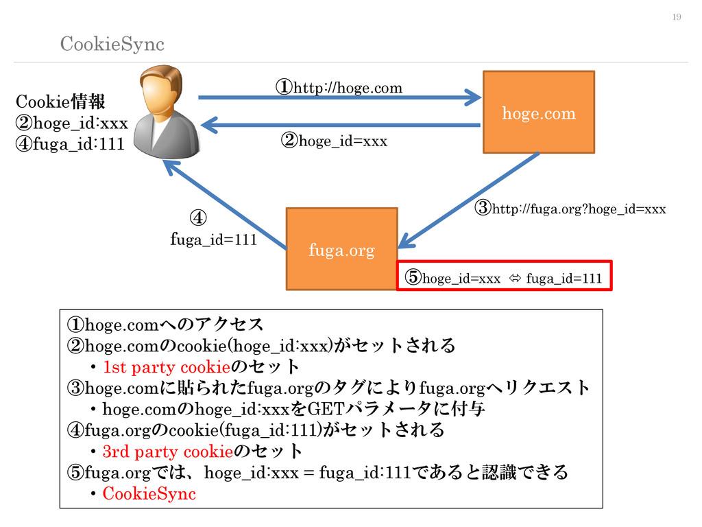 19 CookieSync hoge.com fuga.org ①hoge.comへのアクセス...
