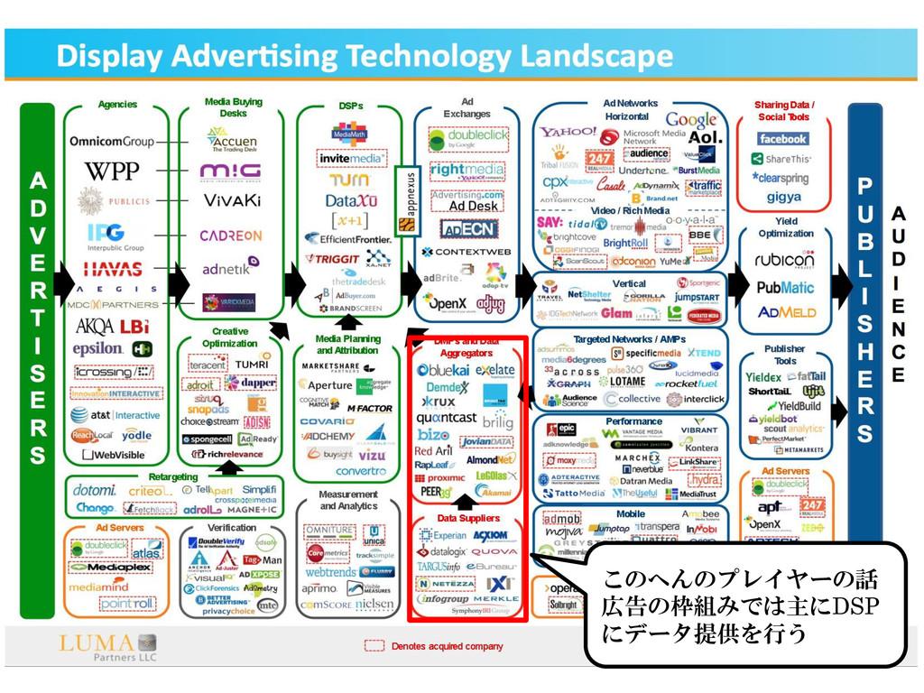 3 このへんのプレイヤーの話 広告の枠組みでは主にDSP にデータ提供を行う