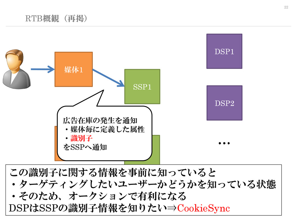 22 RTB概観(再掲) SSP1 DSP1 媒体1 媒体n DSP2 DSPn SSPn …...