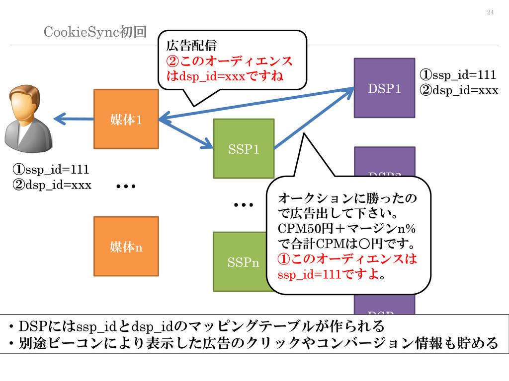 24 CookieSync初回 SSP1 DSP1 媒体1 媒体n DSP2 DSPn SSP...