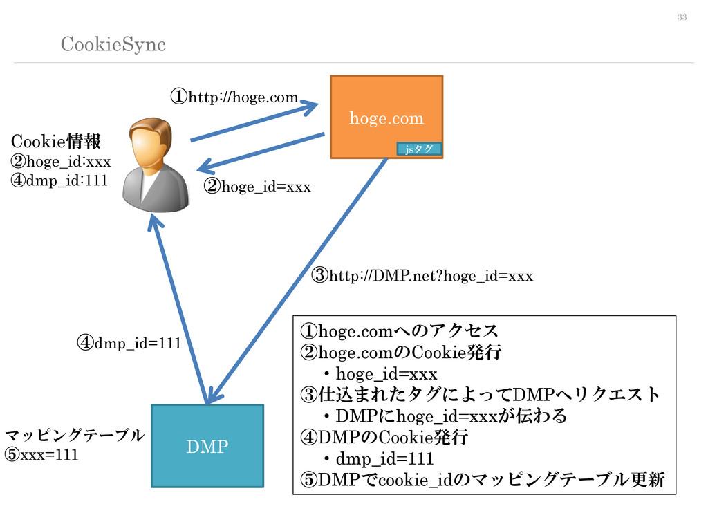 33 CookieSync hoge.com DMP jsタグ ①http://hoge.co...