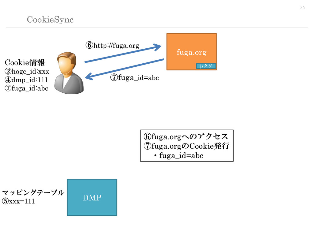 35 CookieSync fuga.org DMP jsタグ ⑥http://fuga.or...