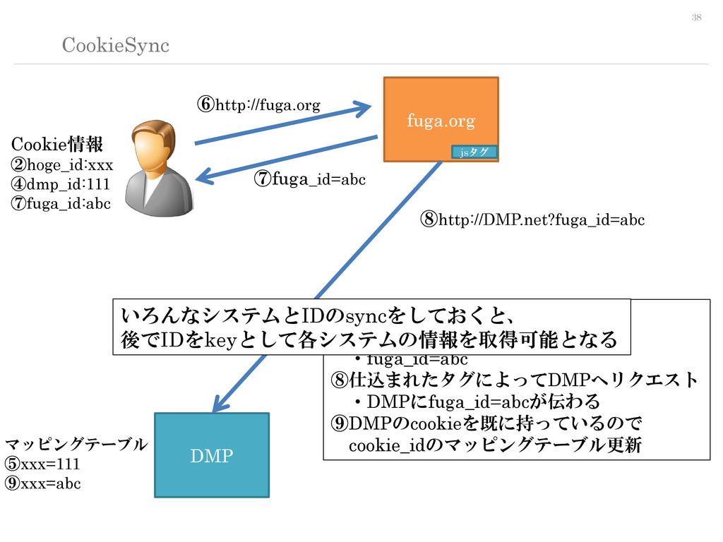 38 CookieSync fuga.org DMP jsタグ ⑥http://fuga.or...