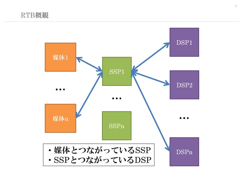 5 RTB概観 SSP1 DSP1 媒体1 媒体n DSP2 DSPn SSPn … … … ...