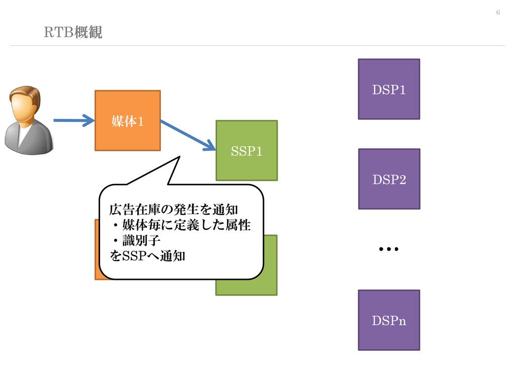 6 RTB概観 SSP1 DSP1 媒体1 媒体n DSP2 DSPn SSPn … … … ...